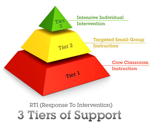 3 Tiers of Support (RTI)